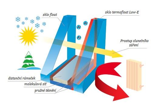Prostup slunečního záření sklem